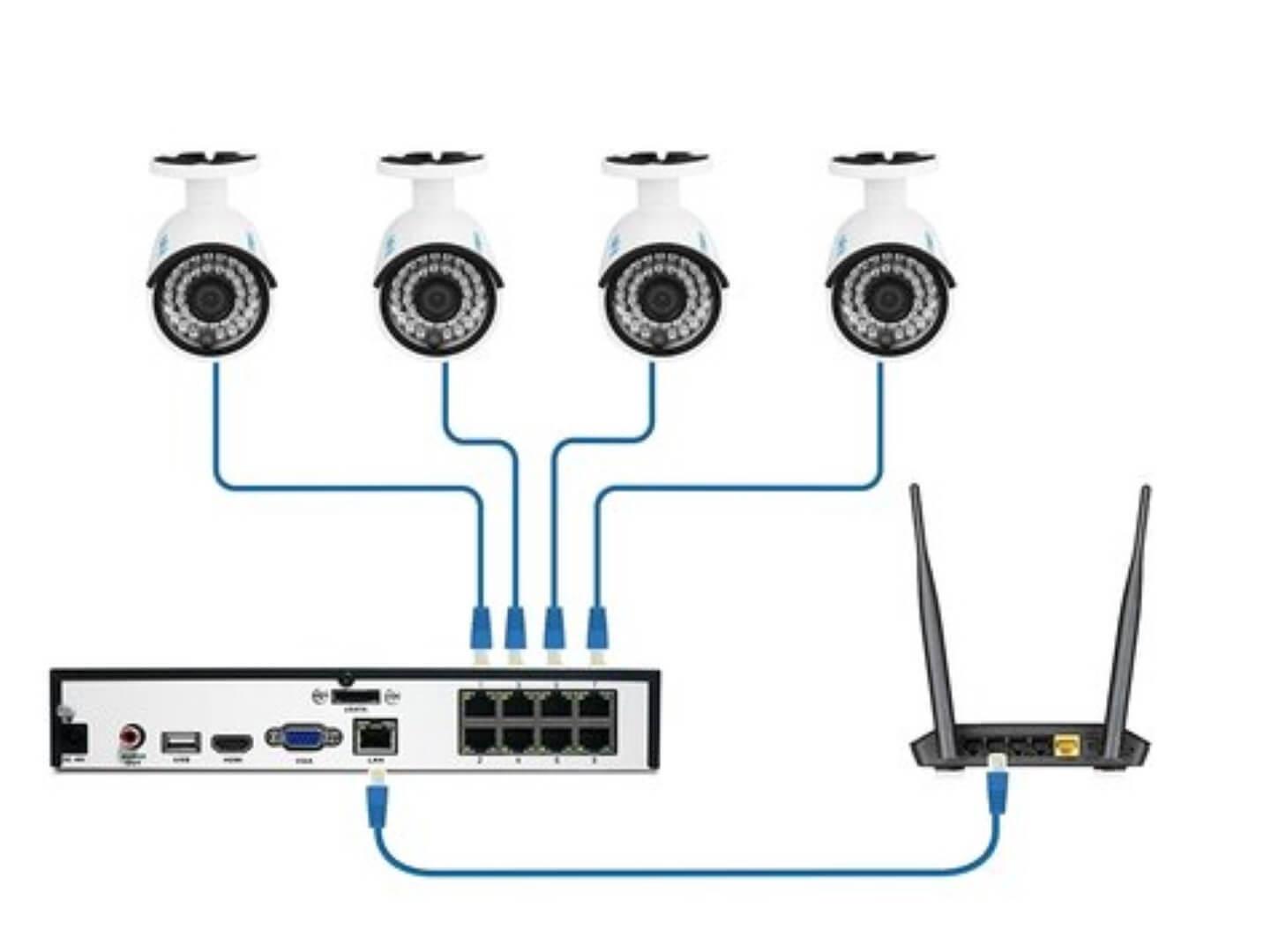 PoE Camera Systeem